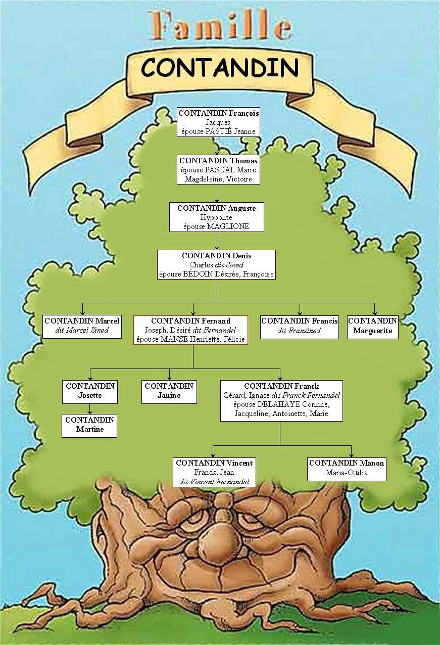 L'arbre généalogique des Contandin (des Fernandel)